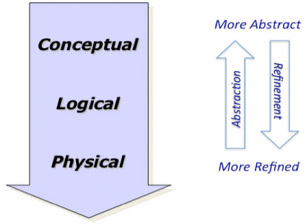 Figure 2 –Abstraction Levels