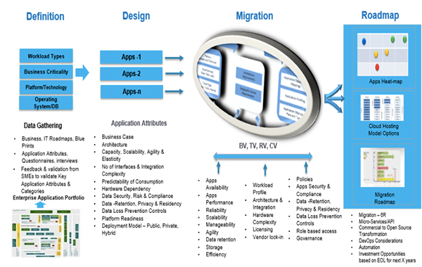 Fig: Application Portfolio Analysis Framework