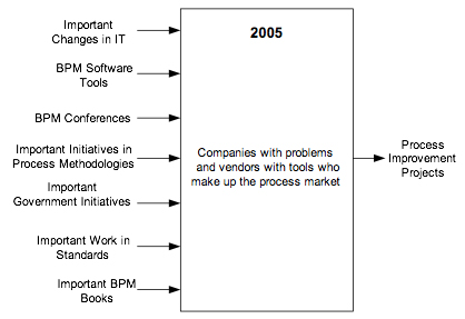 Figure 1. Drivers of the Process Market in 2005.