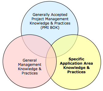 Figure 2. Types of Project Management Knowledge (After PMI  PMBOK)