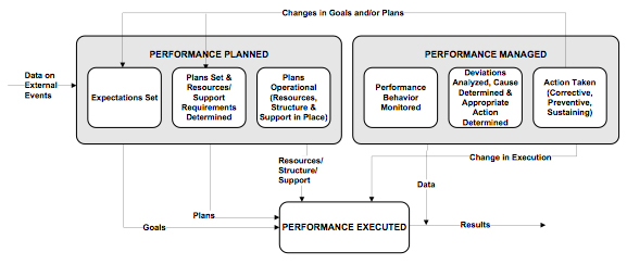 Figure 1. Our Management Model