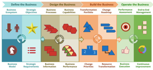 The Process Renewal Group Business Architecture Landscape