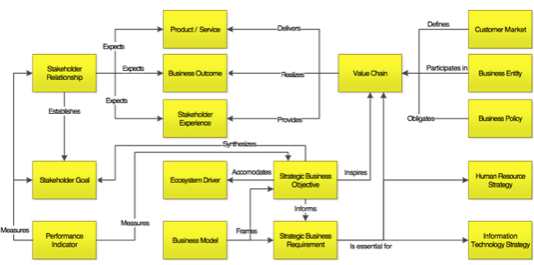 Concept Model for the 'Define the Business' Phase
