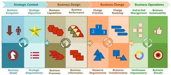 Essentials of Business Architecture: 'The Business