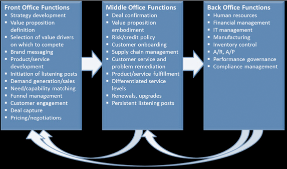 Figure 1. Business Process Change and the COO Revolution