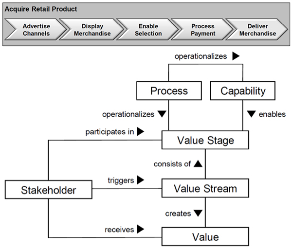 Fig. 4: TOGAF Value Mapping