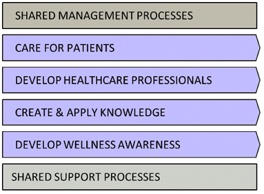 Figure 2: Hospital BPA Example