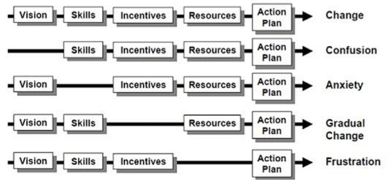 elements of management by objectives