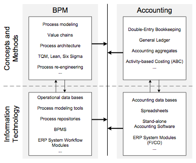 Figure 1. Integration barriers between BPM and accounting