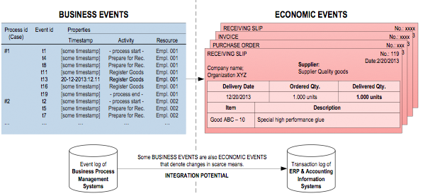 Figure 2. Business and Economic Event logs