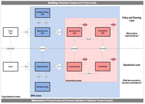 Figure 3. The Process Accounting Model Blueprint (adapted from Sonnenberg & vom Brocke 2014)