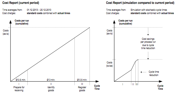 "Figure 5. ""As-is"" and ""to-be"" cost-cycle time charts of a business process"