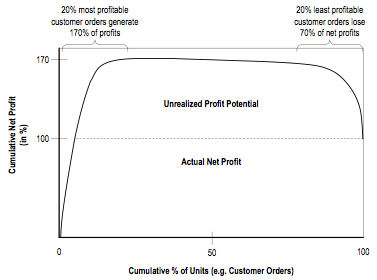 Figure 6. Whale curve for visualizing the cumulative profitability of customer orders (adapted from Kaplan & Anderson, 2004)