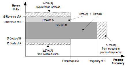 Figure 7. Economic-value-added analysis (adapted from Gaitanides, 2002)
