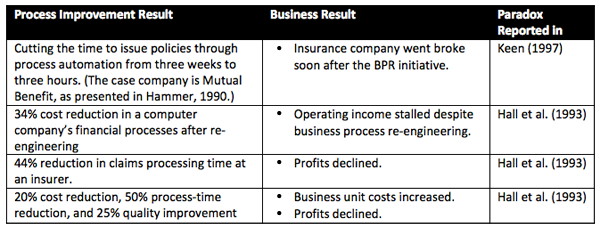Table 1. Process paradox – when operational improvements do not translate into economic value