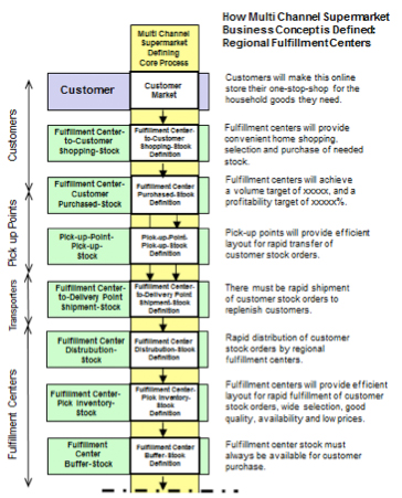 Figure 12: Defining Core Process – Regional Fulfillment Centers