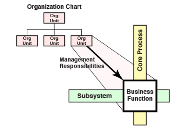 Figure 29: Mapping Org Unit to Business Function