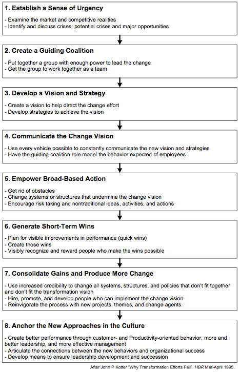 Figure 1. Kotter's Eight-Stage Process for Creating Major Change.