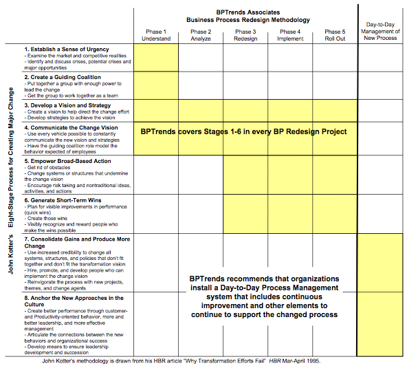 Figure 2.  How a Change Management methodology can be implemented within  a Business Process Redesign methodology.