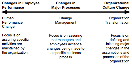 Figure 5.  Different Type of Efforts that Might be Called Culture Change
