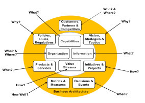 Developing Your Capability Architecture