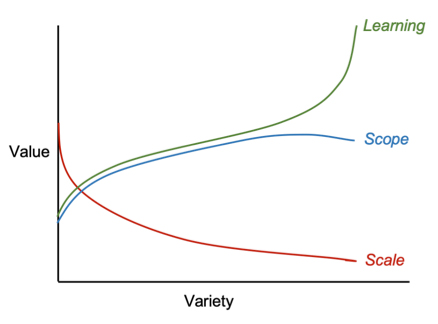 Figure 1 - Value versus variety