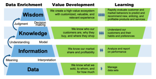Figure 2 - Value Development and Learning