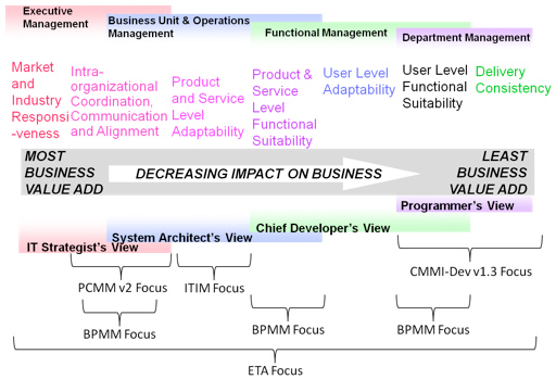 Figure 2 – Maturity Models Alignment. Based on Mowbray and Malveau.