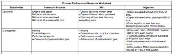 Figure 5. Portion of a Process Performance Measures Worksheet