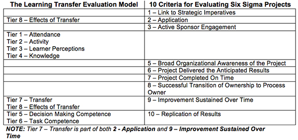 The Learning-Transfer Evaluation Model