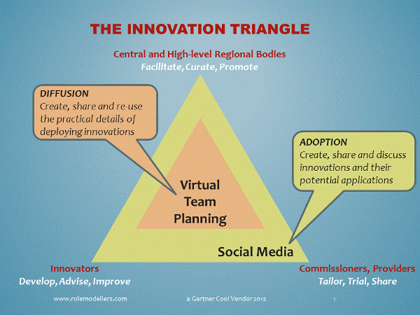 Figure 1 The Innovation Triangle