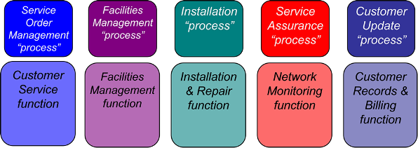 "Figure 1: The ""processes"" (and corresponding functions) a telephone  company mistakenly ""improved"""