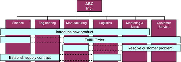 "Figure 3: Functions  (""vertical"") and processes (""horizontal"") for a manufacturer"