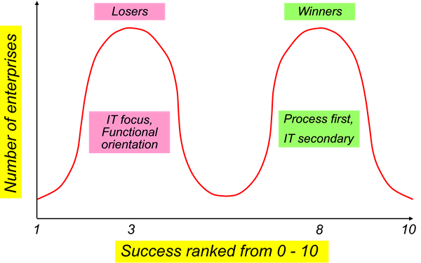 "Figure 5: Bimodal distribution  of ""winners"" and ""losers"" in ERP implementation"