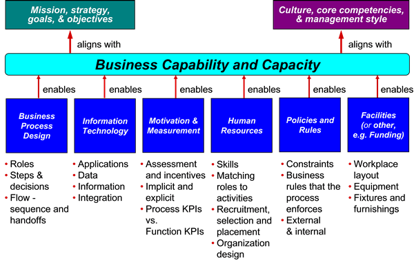 Figure 6: The six enablers  of a business capability (business process)