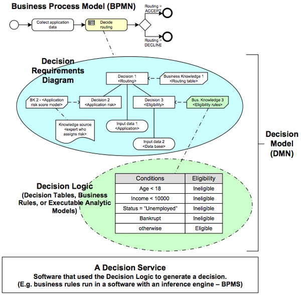 Harmon On Bpm The Four Key Diagrams For Business Process Analysis