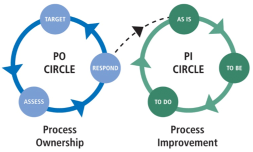 Figure 1: Tregear Circles—2 virtuous circles of process-based management
