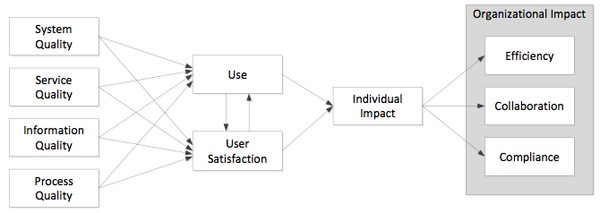 Figure 3. The ECM success model