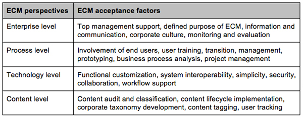 Table 1. ECM acceptance factors (Wiltzius et al., 2011)