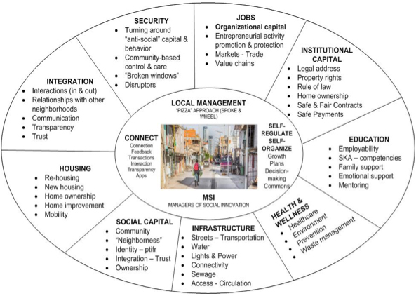 Figure 1: City Doctors Framework