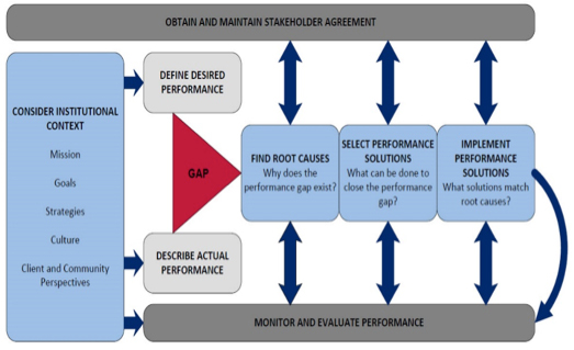 Figure 2: Performance Improvement Model