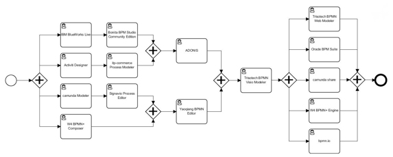 Figure 6. Flow of business process diagrams between the BPMN tools during the second public demonstration