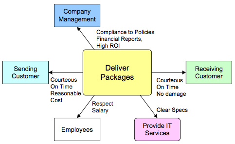 Figure 1.  Stakeholder Diagram for Deliver Packages Value Chain