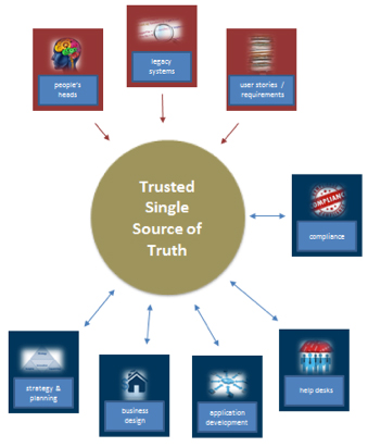 Figure 1. Sources and Audiences for a Single Source of Business Truth