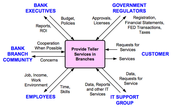 Figure 1. Key Stakeholders of a Process