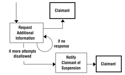 Figure 4.  Business Process Model Snippet to Illustrate Pattern Questions about Timing and Iteration for Loops