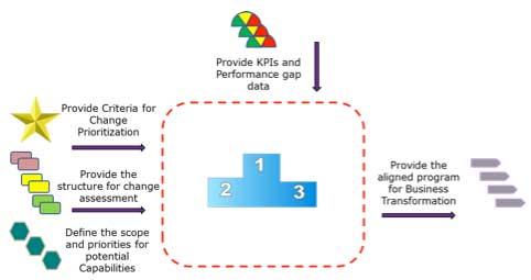 Essentials Of Business Architecture Prioritizing Business And Process Change Part 1 A Fast Tracked Approach Bptrends
