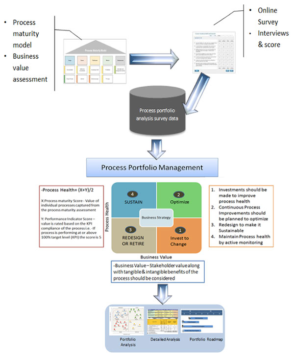 Approach for Process Portfolio Analysis