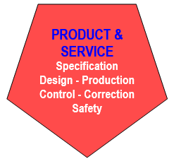 Product & Service