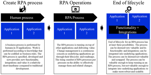 Figure: RPA lifecycle